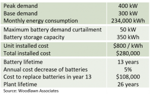 building and energy storage system assumptions