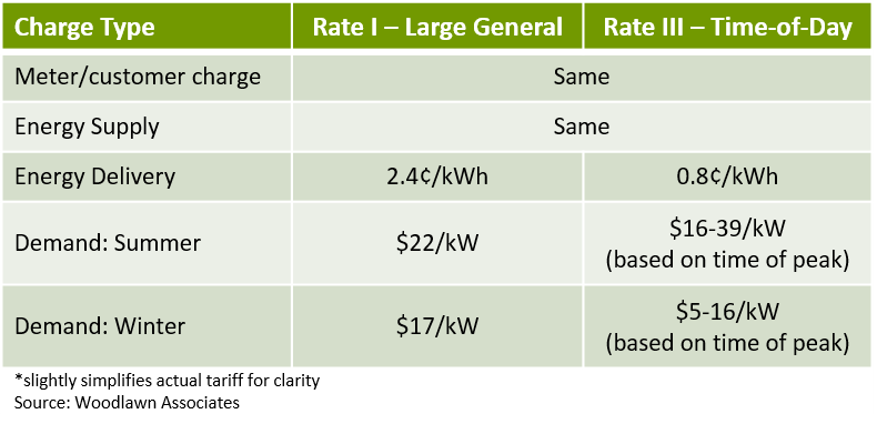 Consolidated Edison SC9 Rates I and III