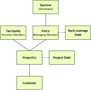 Tax Equity 201: Partnership Flips in Detail | Woodlawn