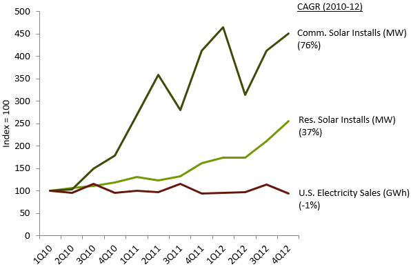 Growth in Distributed Solar and U.S. Electricity