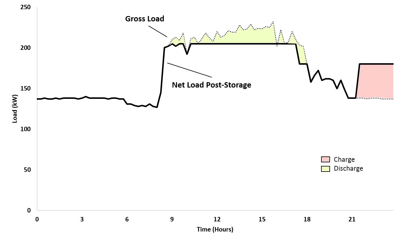 Energy storage operation schematic