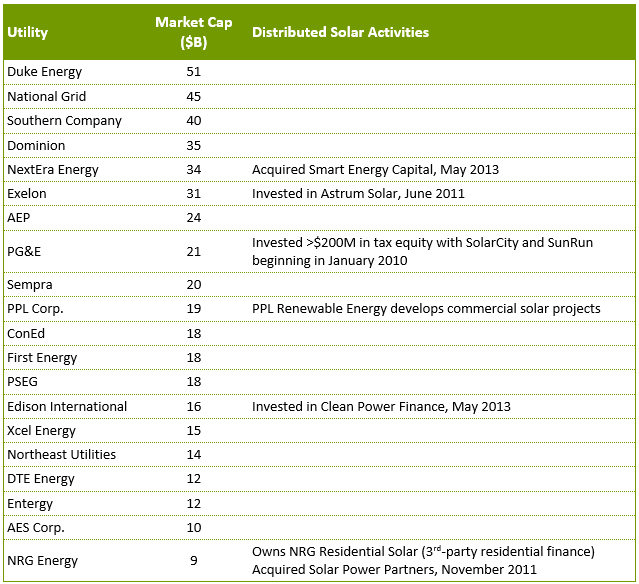 Top 20 Utilities and Distributed Solar