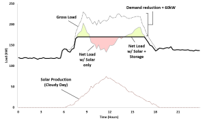 Gross load, solar production, and post-solar + storage net load on cloudy day