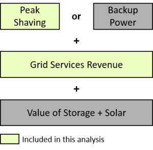Sources of value from commercial BTM nergy storage